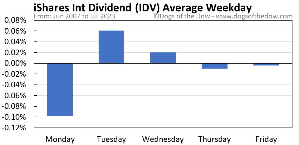 IDV average weekday chart