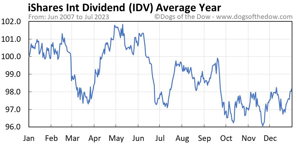 IDV average year chart