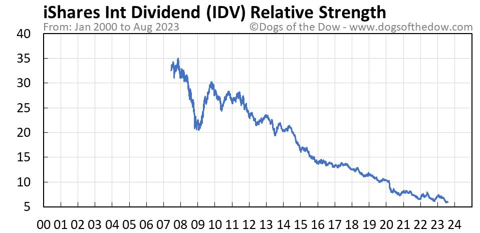 IDV relative strength chart