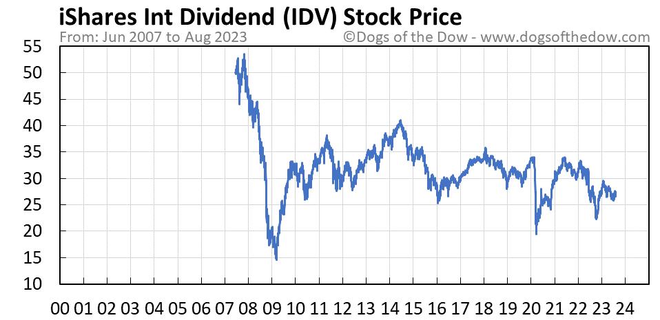 IDV stock price chart