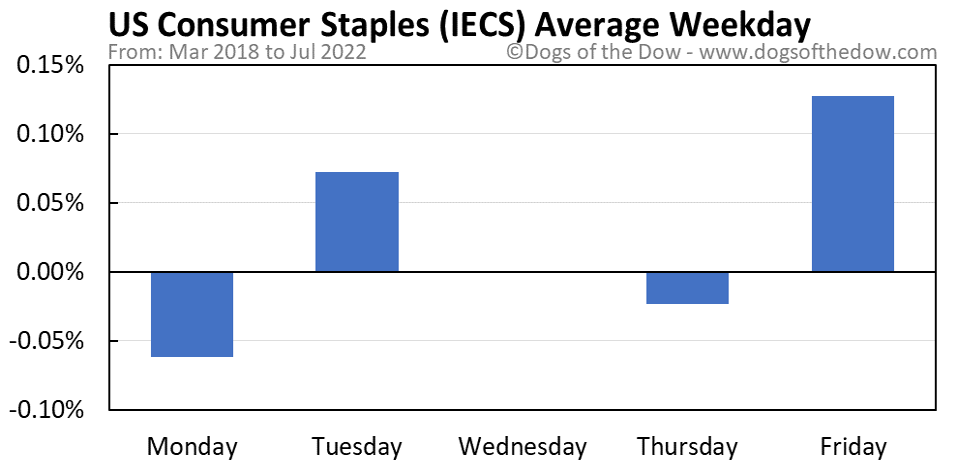 IECS average weekday chart
