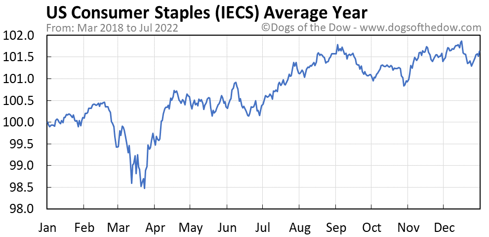 IECS average year chart