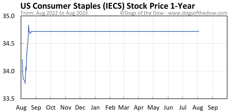 IECS 1-year stock price chart