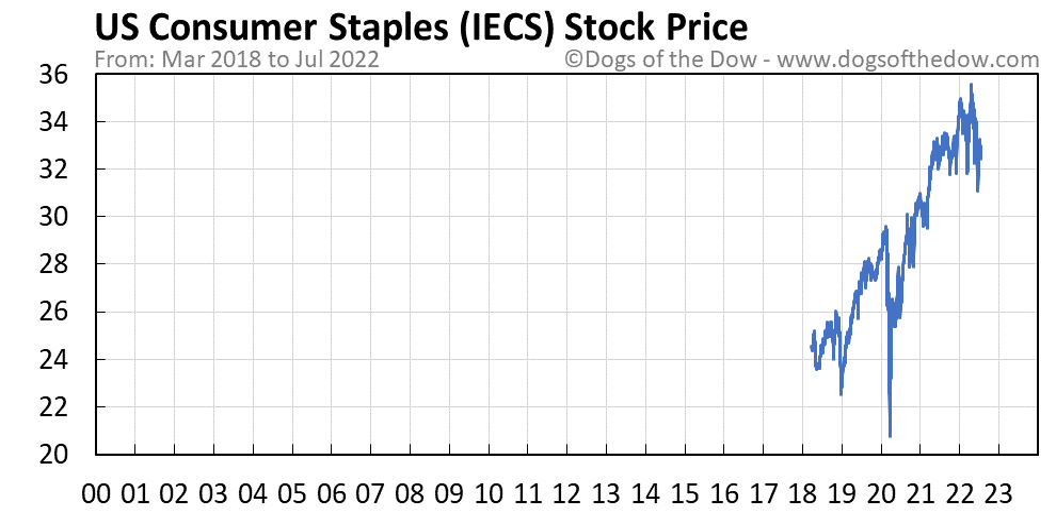IECS stock price chart