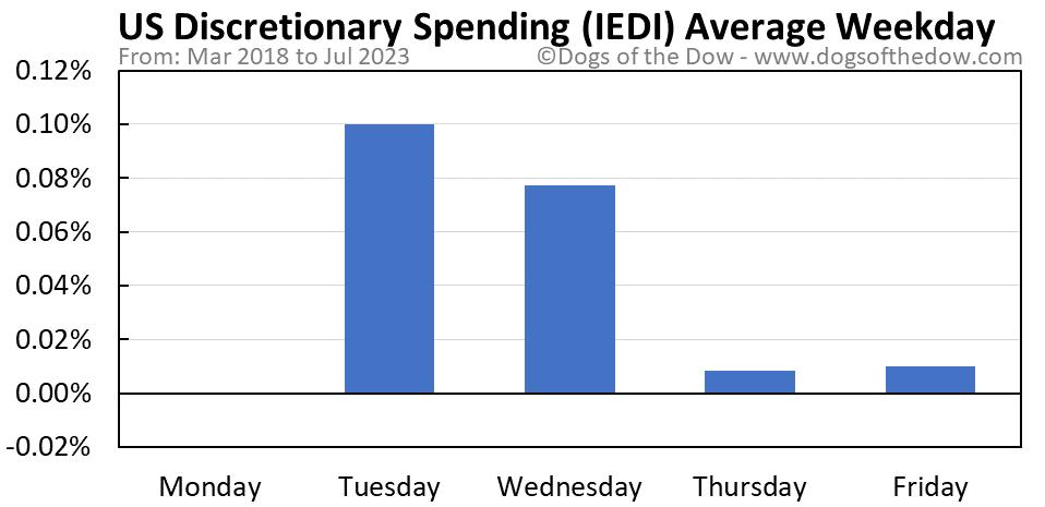IEDI average weekday chart