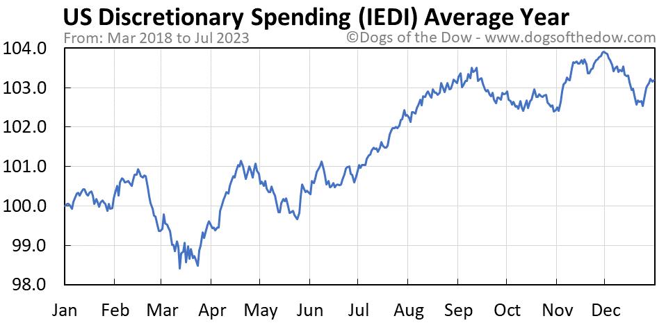 IEDI average year chart