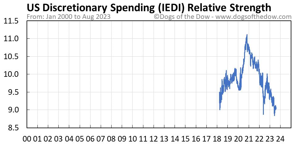 IEDI relative strength chart