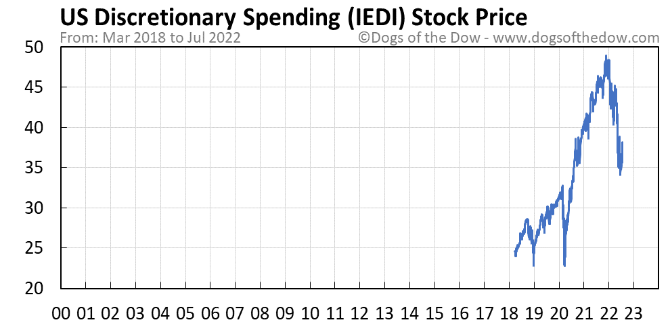IEDI stock price chart