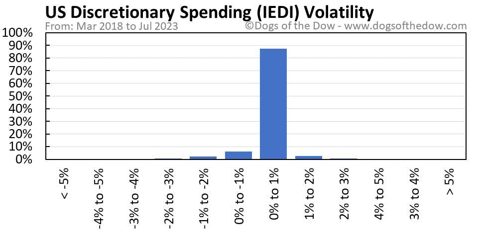 IEDI volatility chart