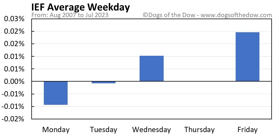 IEF average weekday chart