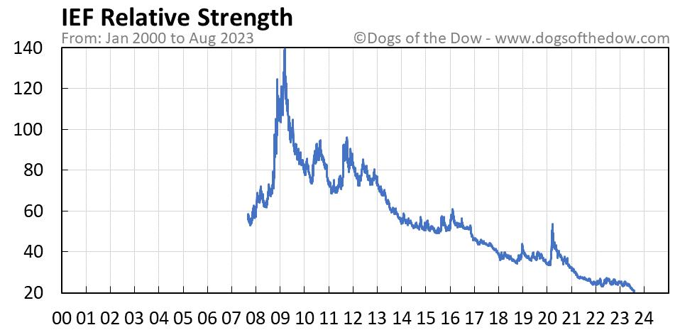 IEF relative strength chart