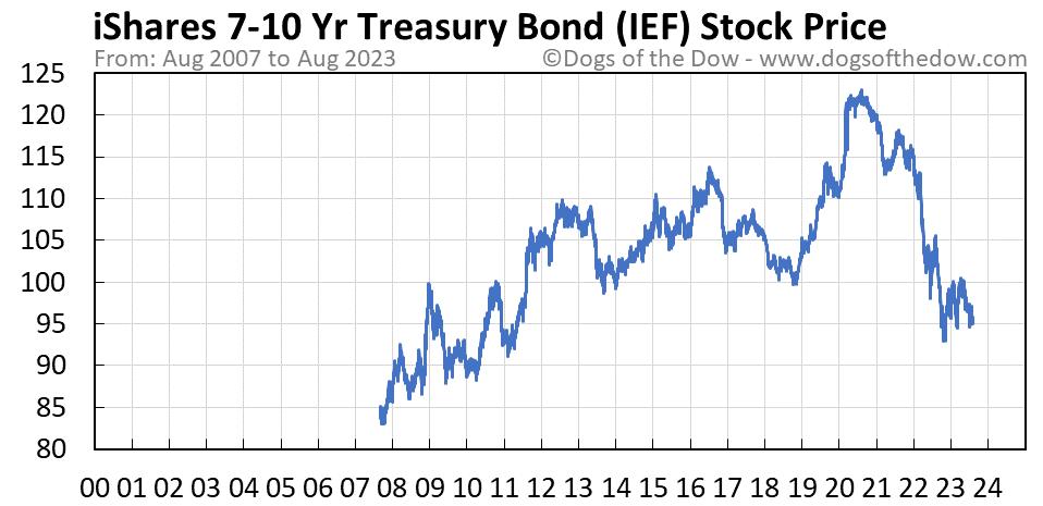 IEF stock price chart