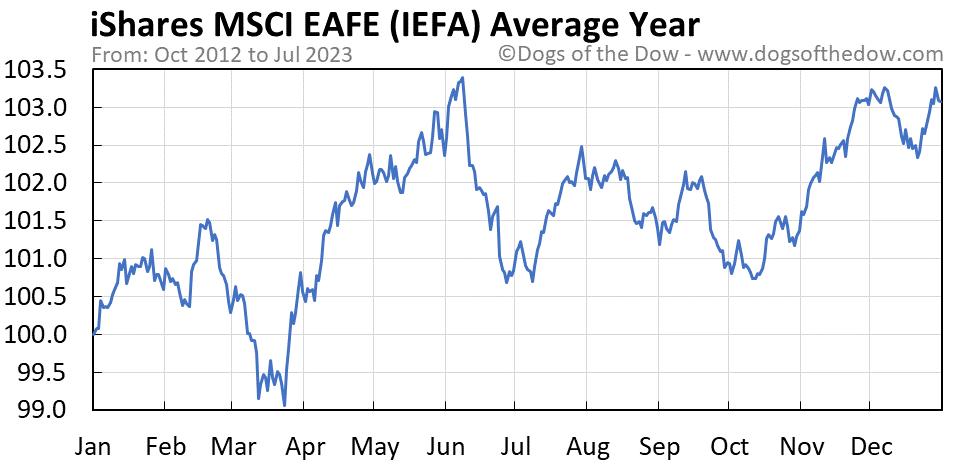 IEFA average year chart
