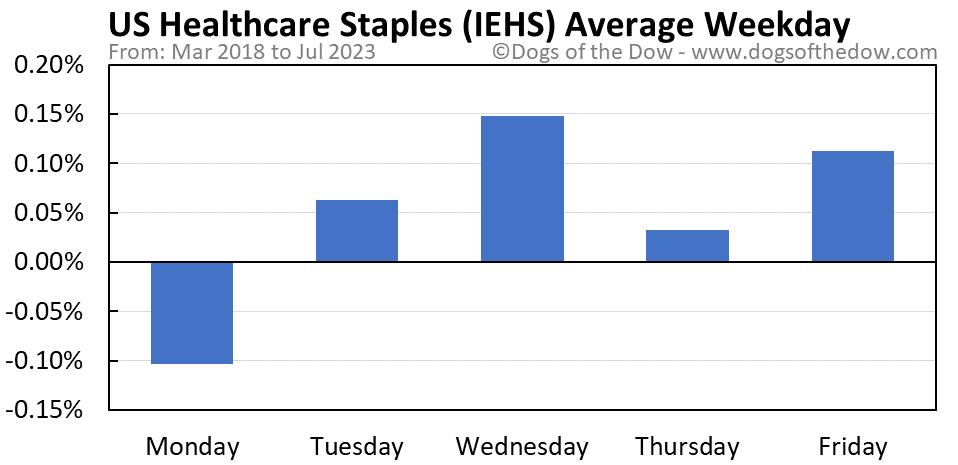 IEHS average weekday chart