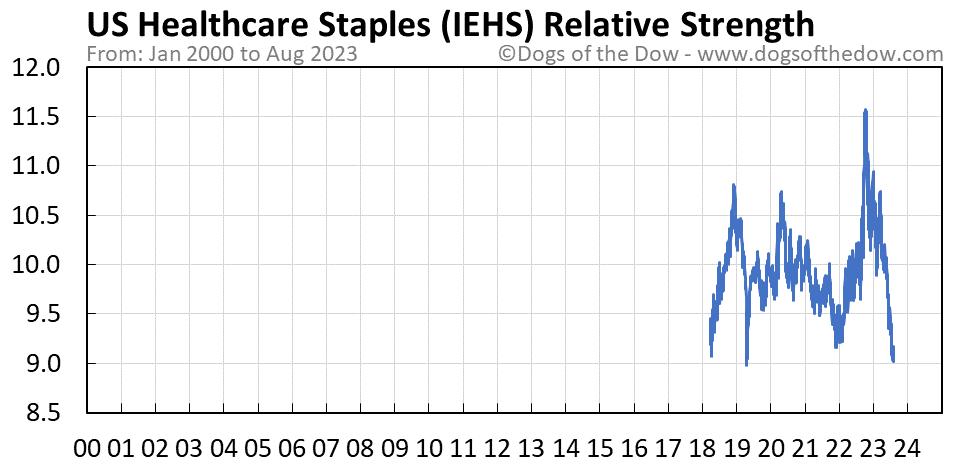 IEHS relative strength chart
