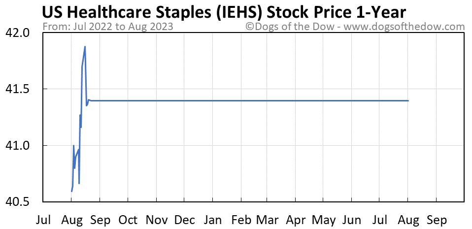 IEHS 1-year stock price chart