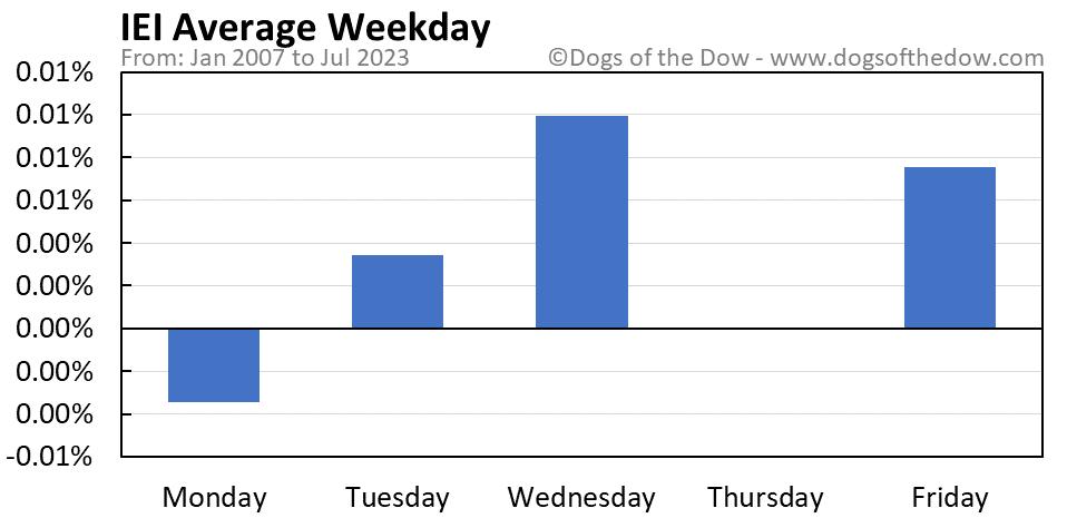 IEI average weekday chart