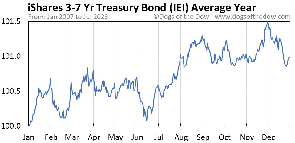 IEI average year chart