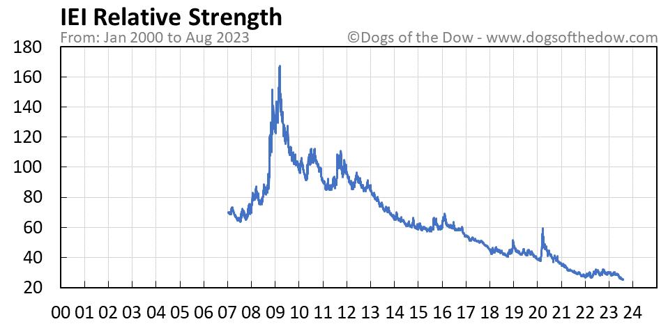 IEI relative strength chart