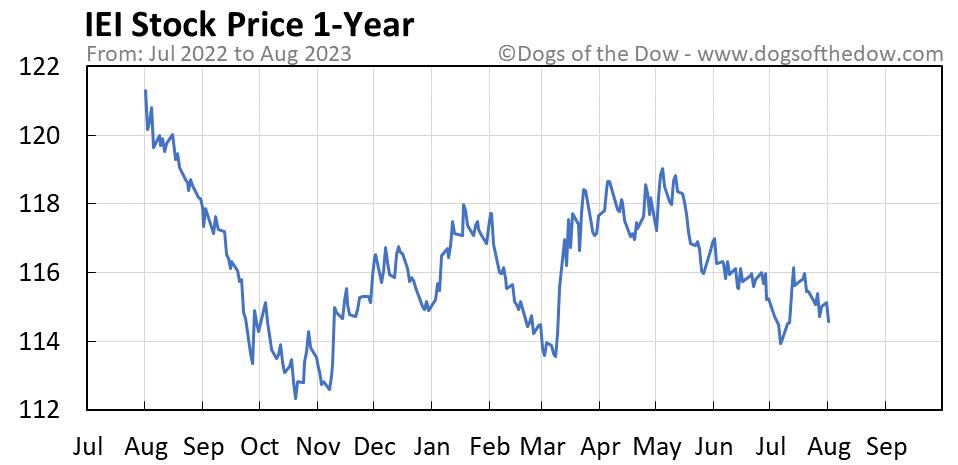IEI 1-year stock price chart