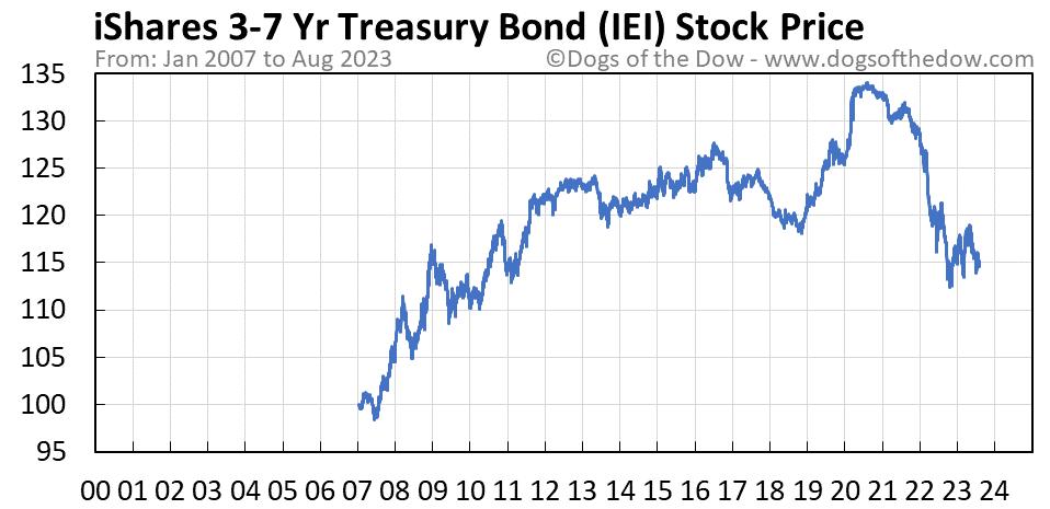 IEI stock price chart
