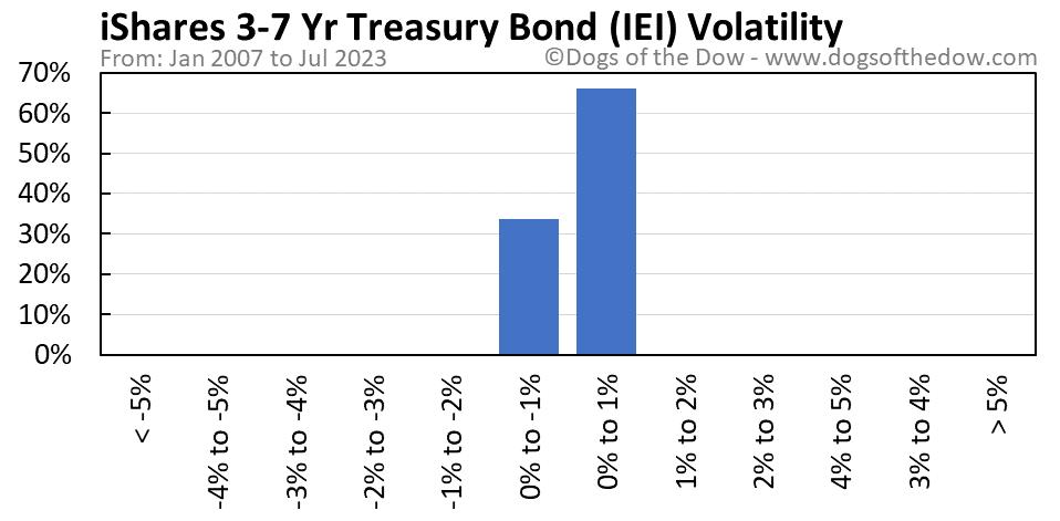 IEI volatility chart