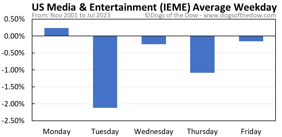 IEME average weekday chart