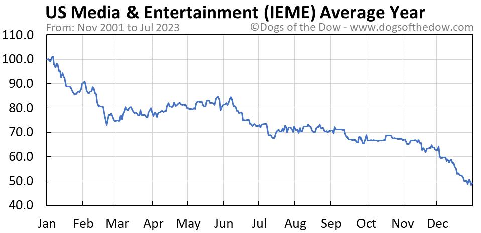 IEME average year chart