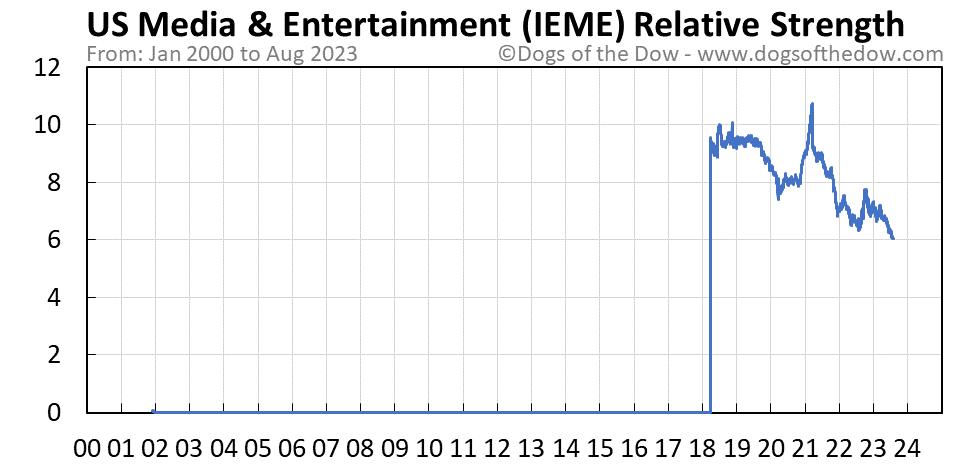 IEME relative strength chart