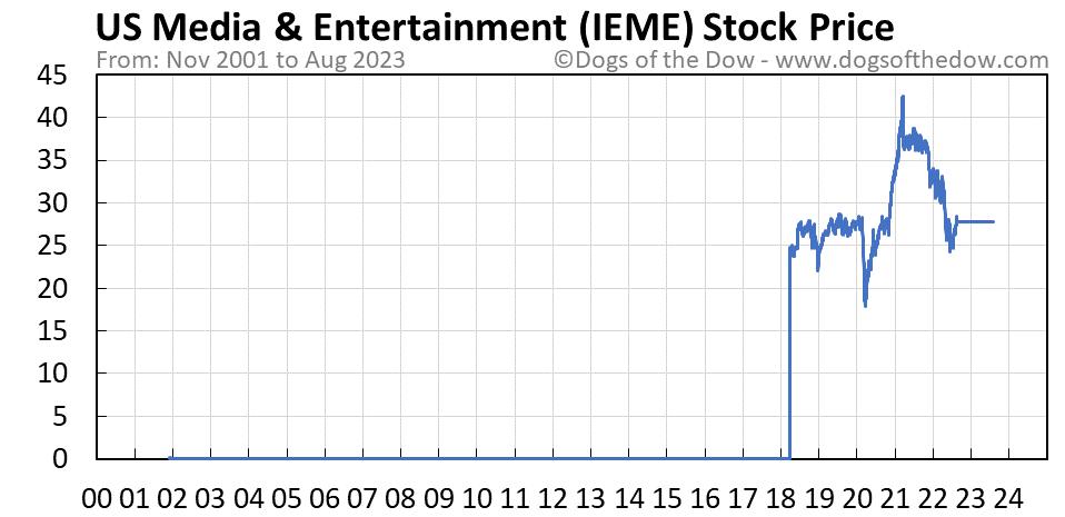 IEME stock price chart