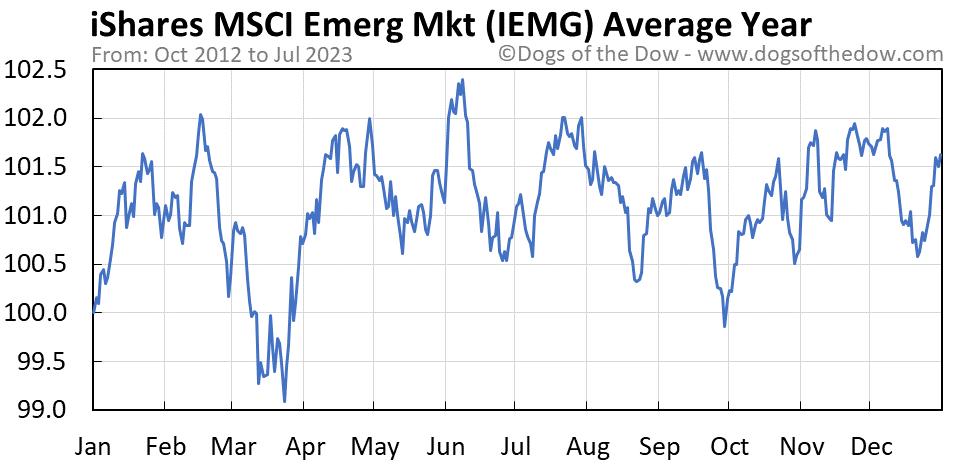 IEMG average year chart