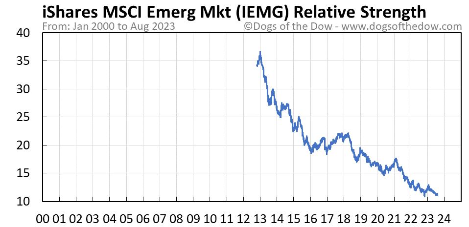 IEMG relative strength chart