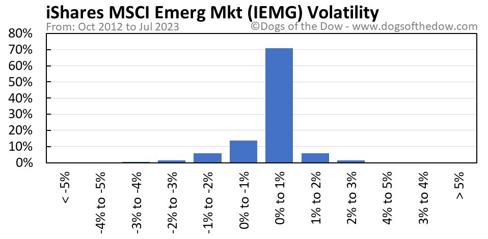 IEMG volatility chart