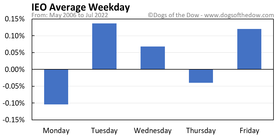 IEO average weekday chart