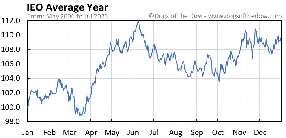 IEO average year chart