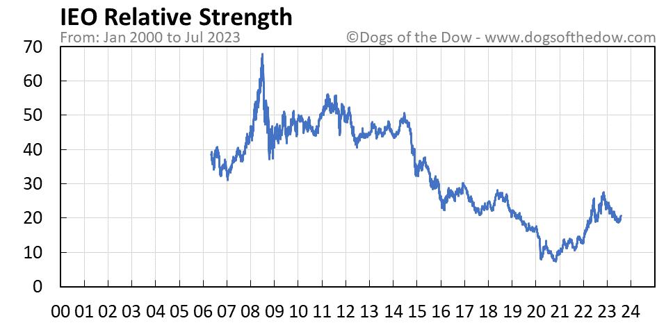 IEO relative strength chart