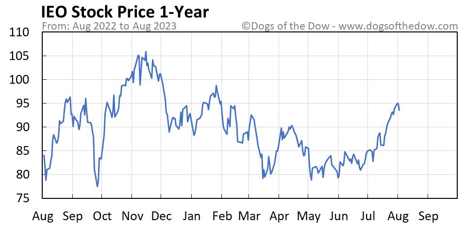 IEO 1-year stock price chart