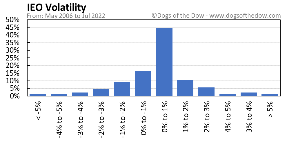 IEO volatility chart
