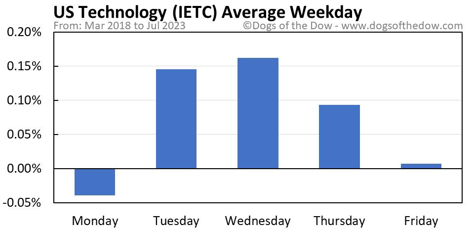 IETC average weekday chart