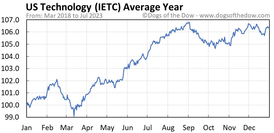 IETC average year chart