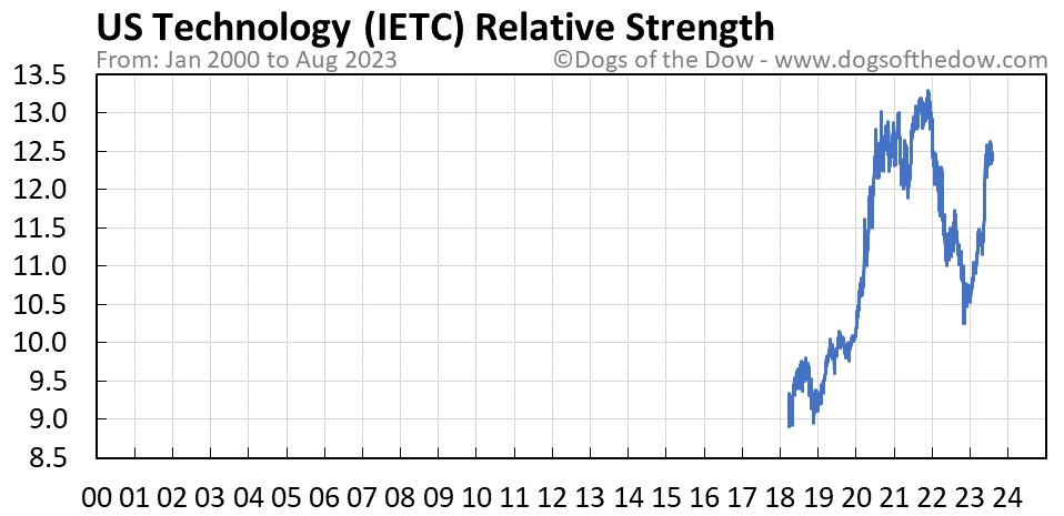 IETC relative strength chart