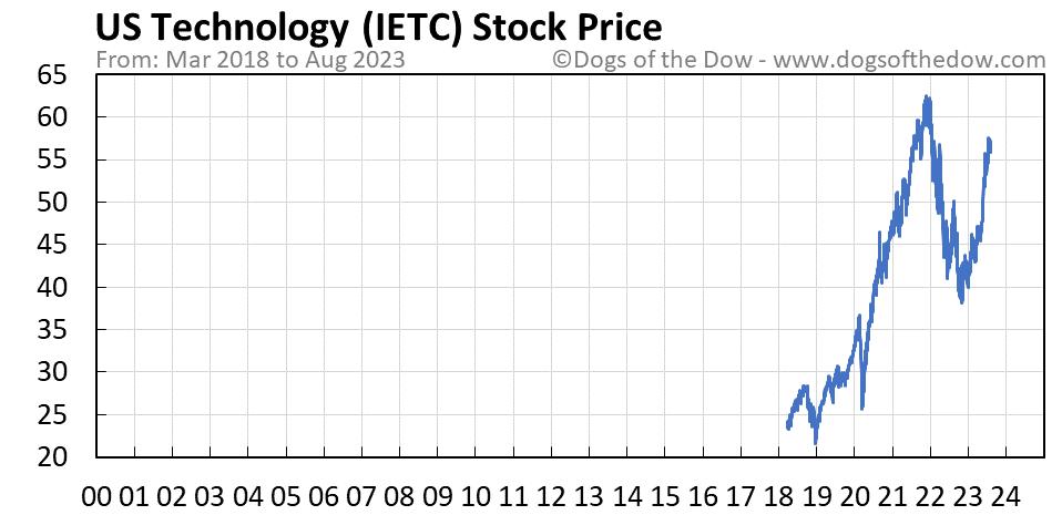 IETC stock price chart