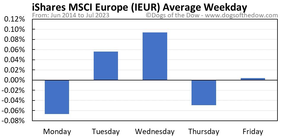 IEUR average weekday chart