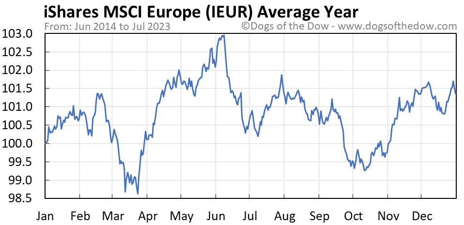 IEUR average year chart