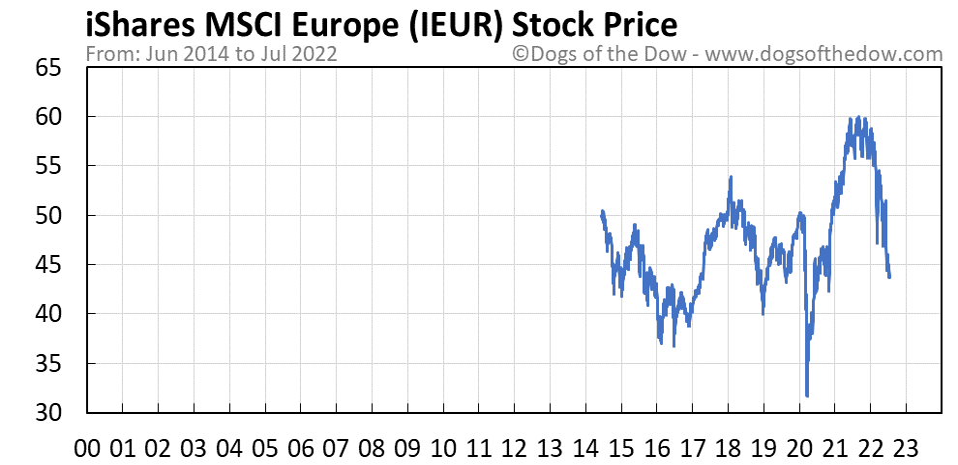 IEUR stock price chart