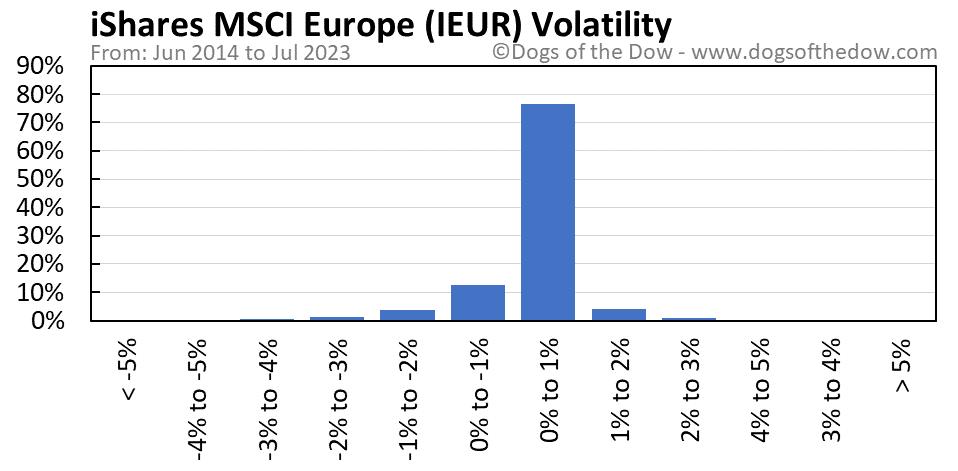 IEUR volatility chart