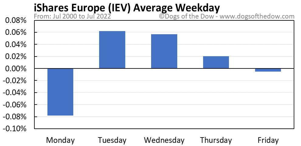 IEV average weekday chart
