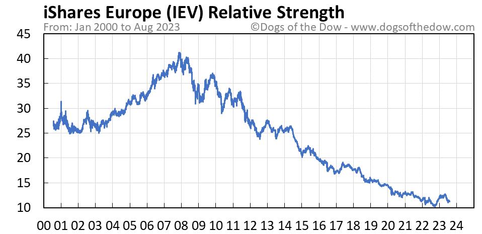 IEV relative strength chart