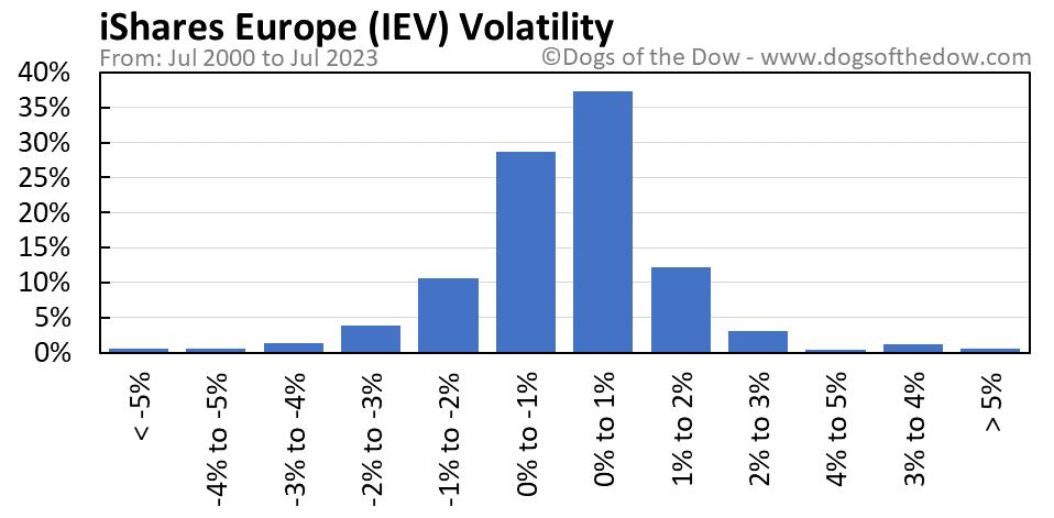 IEV volatility chart