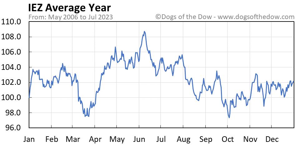 IEZ average year chart